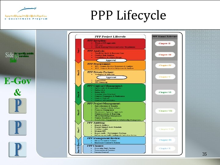 PPP Lifecycle E-Gov & 35