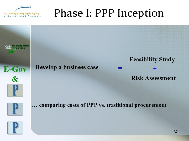 Phase I: PPP Inception E-Gov & Develop a business case = Feasibility Study +
