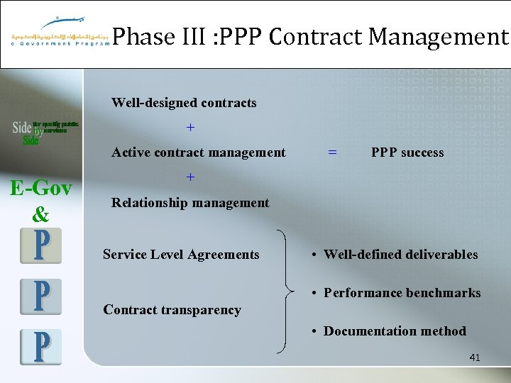 Phase III : PPP Contract Management Well-designed contracts + Active contract management E-Gov &