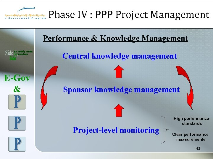 Phase IV : PPP Project Management Performance & Knowledge Management Central knowledge management E-Gov
