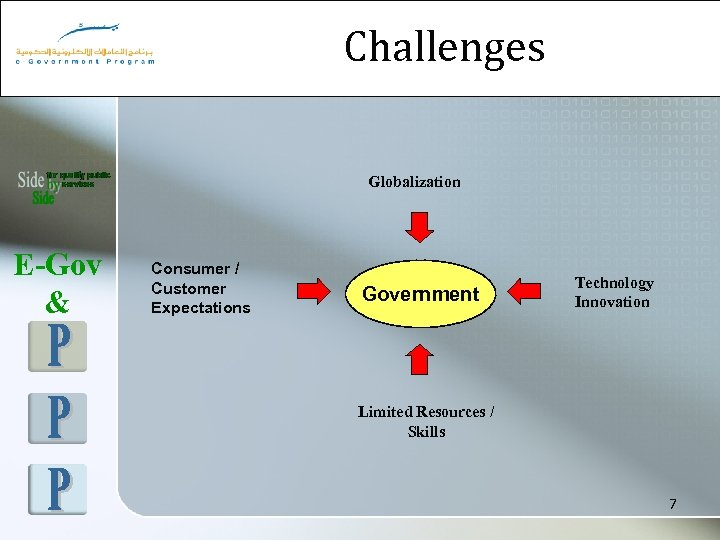 Challenges Globalization E-Gov & Consumer / Customer Expectations Government Technology Innovation Limited Resources /