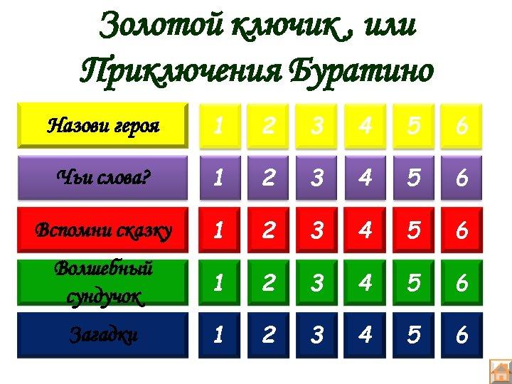 Золотой ключик , или Приключения Буратино Назови героя 1 2 3 4 5 6