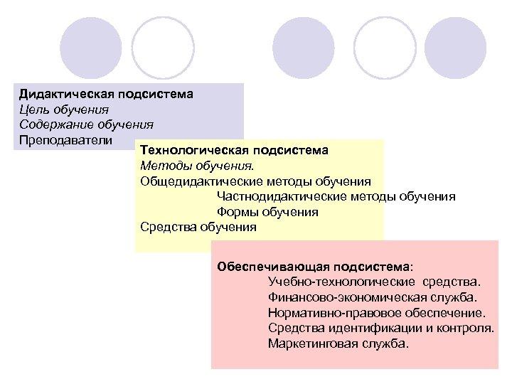 Дидактическая подсистема Цель обучения Содержание обучения Преподаватели Tехнологическая подсистема Методы обучения. Общедидактические методы обучения
