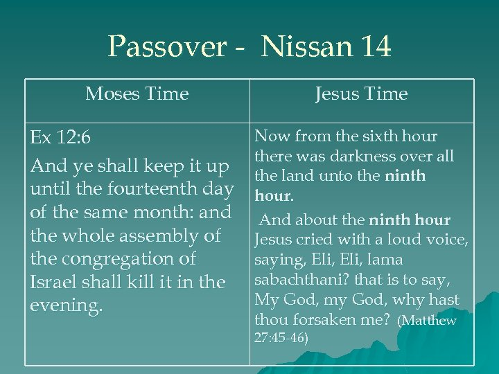 Passover - Nissan 14 Moses Time Jesus Time Ex 12: 6 And ye shall