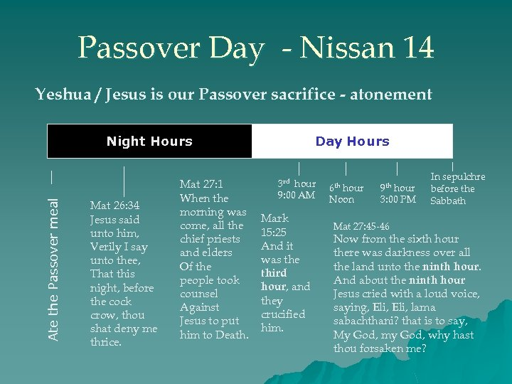 Passover Day - Nissan 14 Yeshua / Jesus is our Passover sacrifice - atonement