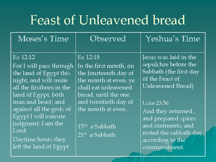 Feast of Unleavened bread Moses's Time Observed Ex 12: 12 For I will pass