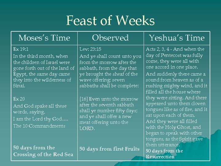 Feast of Weeks Moses's Time Observed Yeshua's Time Ex 19: 1 In the third