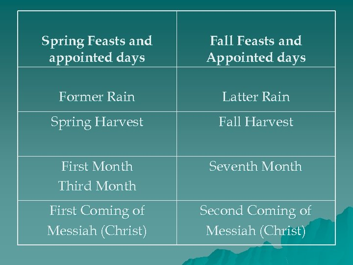 Spring Feasts and appointed days Fall Feasts and Appointed days Former Rain Latter Rain