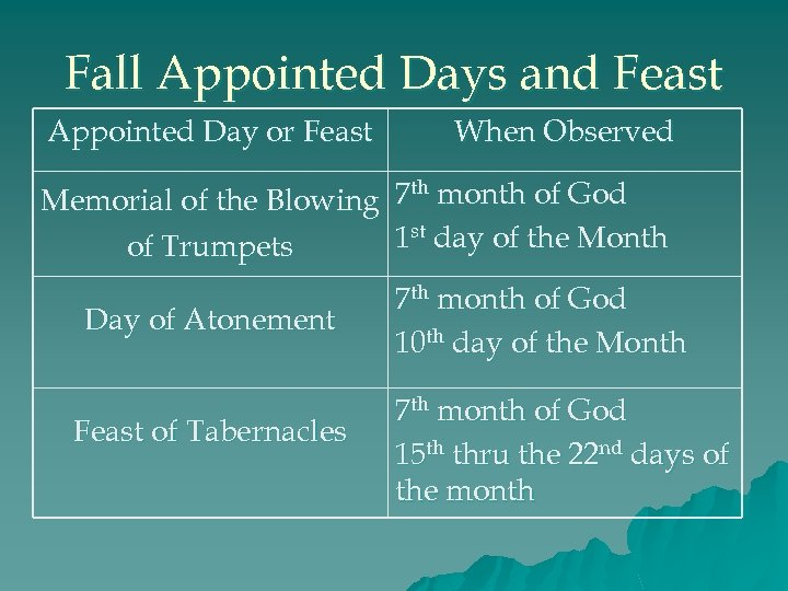 Fall Appointed Days and Feast Appointed Day or Feast When Observed 7 th month