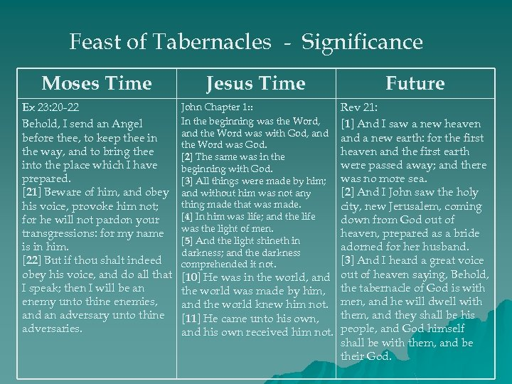 Feast of Tabernacles - Significance Moses Time Jesus Time Ex 23: 20 -22 Behold,