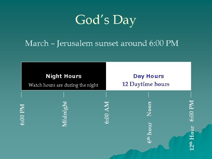 God's Day March – Jerusalem sunset around 6: 00 PM Night Hours Day Hours
