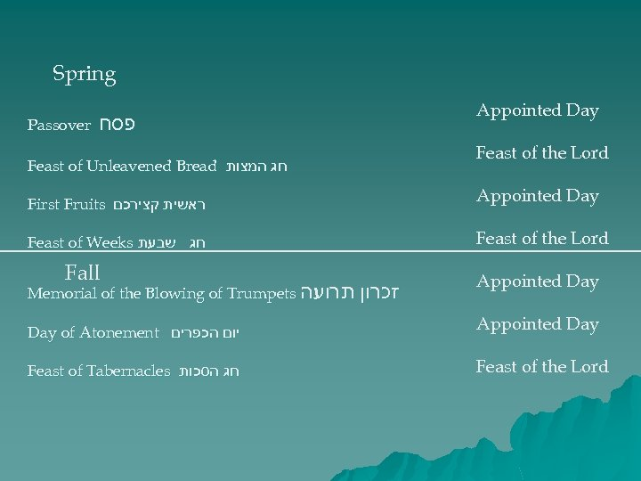 Spring Passover פסח Feast of Unleavened Bread חג המצות First Fruits ראשית קצירכם Feast