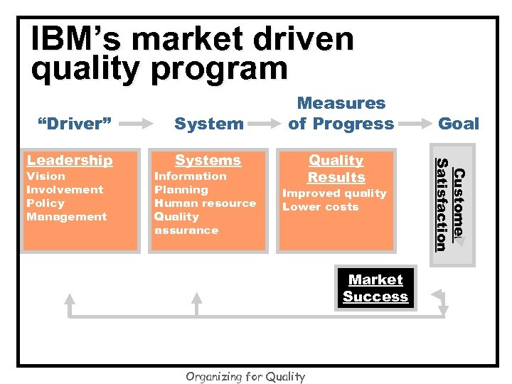 IBM's market driven quality program System Leadership Systems Vision Involvement Policy Management Information Planning