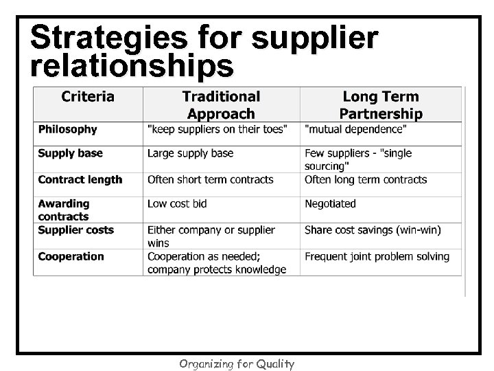 Strategies for supplier relationships Organizing for Quality