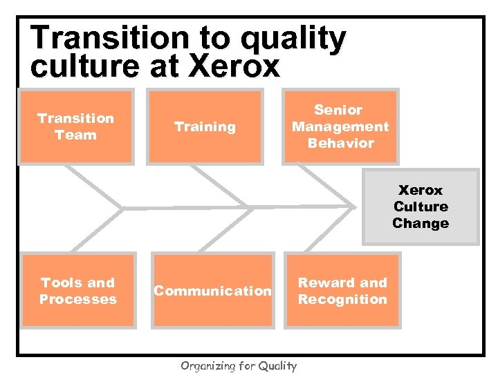 Transition to quality culture at Xerox Transition Team Training Senior Management Behavior Xerox Culture