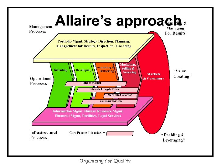 Allaire's approach Organizing for Quality