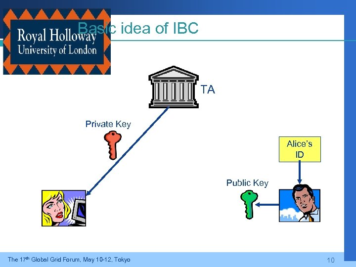 Basic idea of IBC TA Private Key Alice's ID Public Key The 17 th