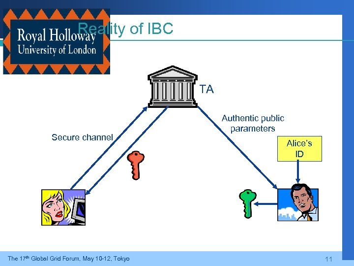 Reality of IBC TA Secure channel The 17 th Global Grid Forum, May 10
