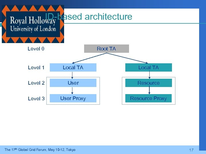 ID-based architecture Level 0 Root TA Level 1 Local TA Level 2 User Resource