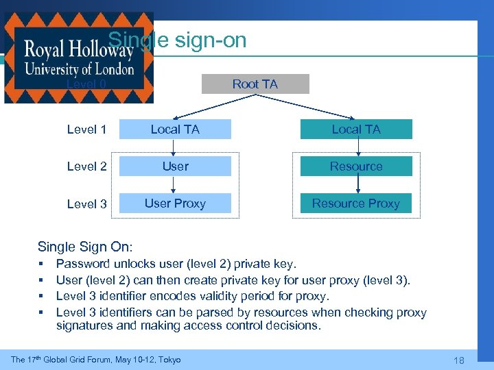 Single sign-on Level 0 Root TA Level 1 Local TA Level 2 User Resource
