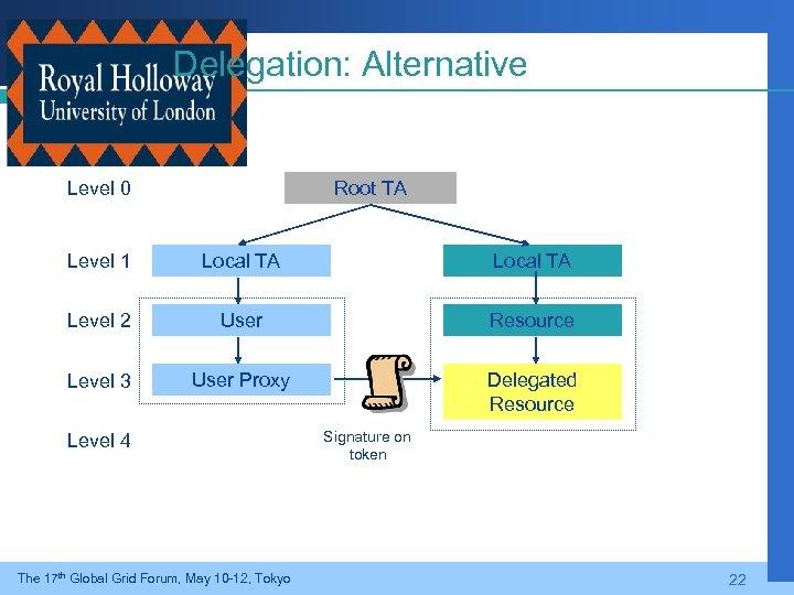 Delegation: Alternative Level 0 Root TA Level 1 Local TA Level 2 User Resource