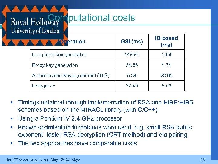 Computational costs GSI (ms) ID-based (ms) Long-term key generation 149. 90 1. 69 Proxy