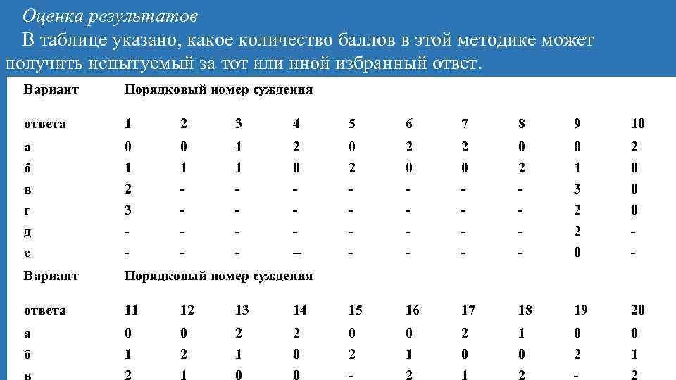 Оценка результатов В таблице указано, какое количество баллов в этой методике может получить испытуемый