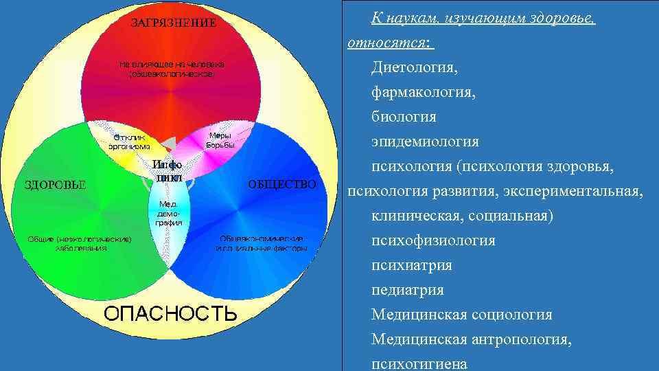 К наукам, изучающим здоровье, относятся: Диетология, фармакология, биология эпидемиология психология (психология здоровья, психология развития,