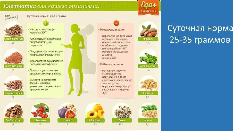 Суточная норма 25 -35 граммов