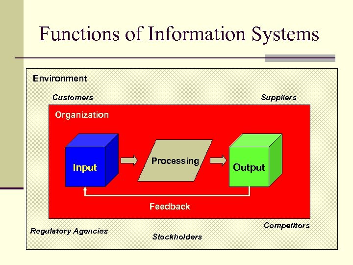 Functions of Information Systems Environment Customers Suppliers Organization Input Processing Output Feedback Regulatory Agencies