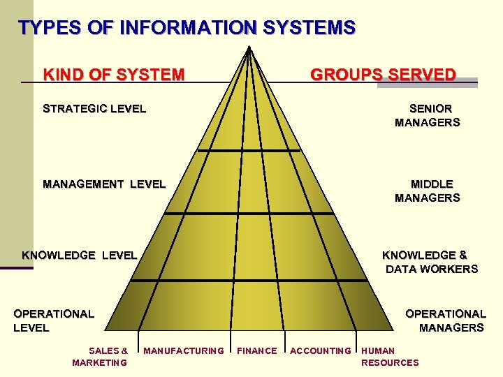 TYPES OF INFORMATION SYSTEMS KIND OF SYSTEM GROUPS SERVED STRATEGIC LEVEL SENIOR MANAGERS MANAGEMENT