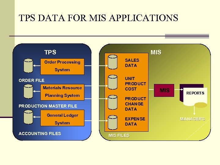 TPS DATA FOR MIS APPLICATIONS TPS Order Processing System ORDER FILE Materials Resource Planning