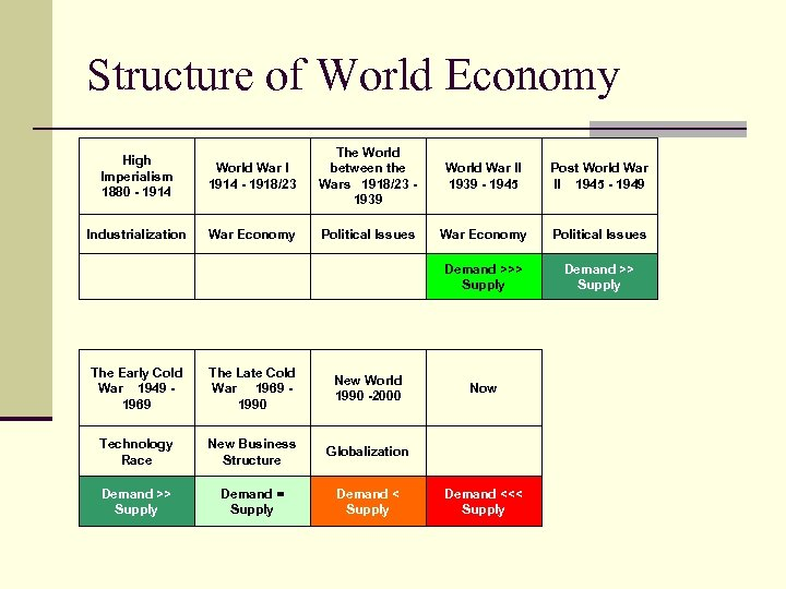 Structure of World Economy High Imperialism 1880 - 1914 The World War I between