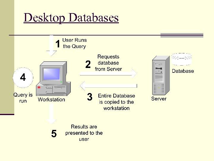 Desktop Databases