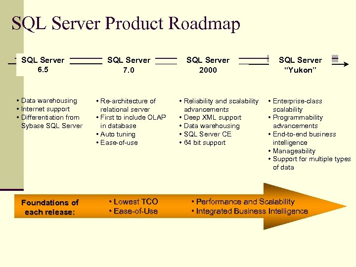 SQL Server Product Roadmap SQL Server 6. 5 SQL Server 7. 0 • Data
