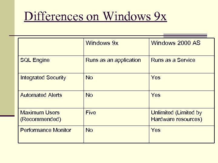 Differences on Windows 9 x Windows 2000 AS SQL Engine Runs as an application