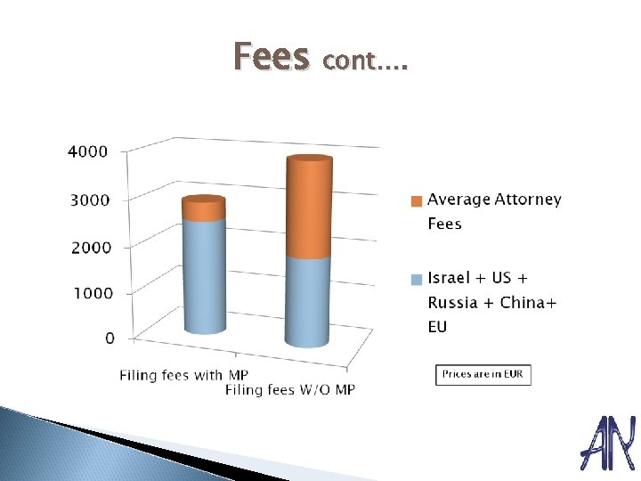 Fees cont….
