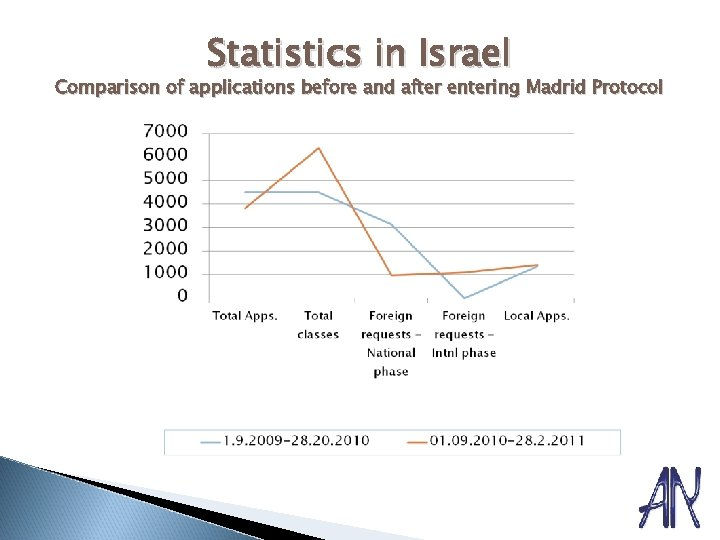 Statistics in Israel Comparison of applications before and after entering Madrid Protocol