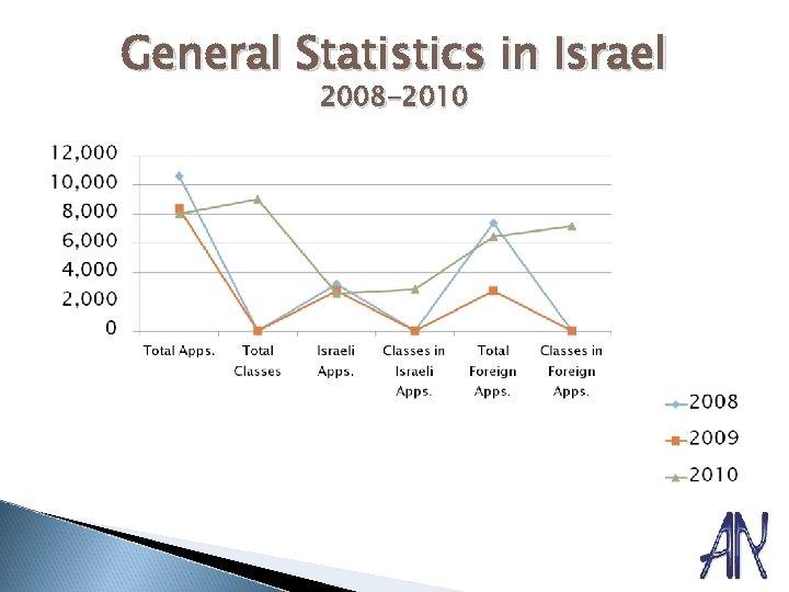 General Statistics in Israel 2008 -2010