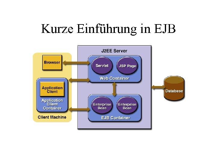Kurze Einführung in EJB
