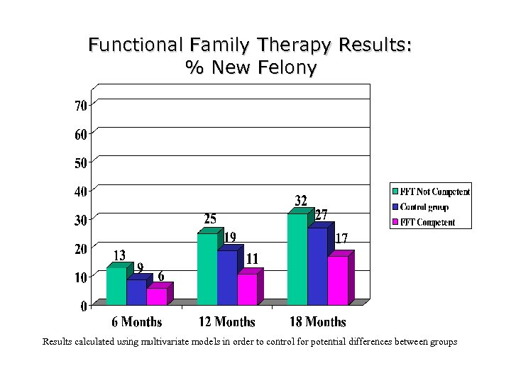 Functional Family Therapy Results: % New Felony Results calculated using multivariate models in order