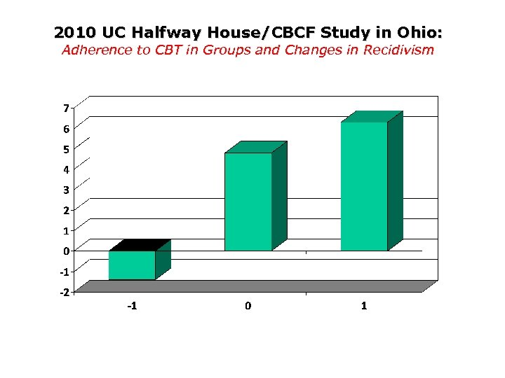 2010 UC Halfway House/CBCF Study in Ohio: Adherence to CBT in Groups and Changes