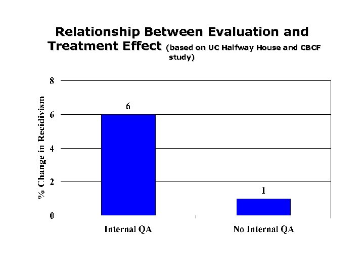 Relationship Between Evaluation and Treatment Effect (based on UC Halfway House and CBCF study)
