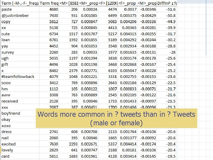 Words more common in ? tweets than in ? Tweets (male or female)