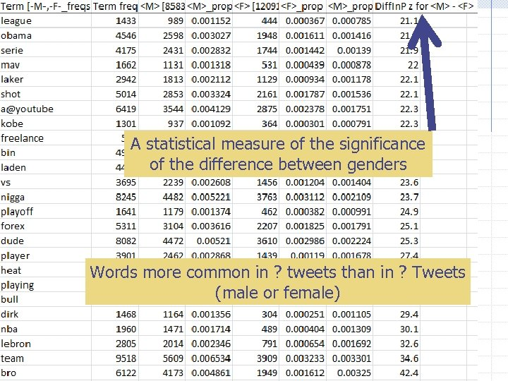 A statistical measure of the significance of the difference between genders Words more common