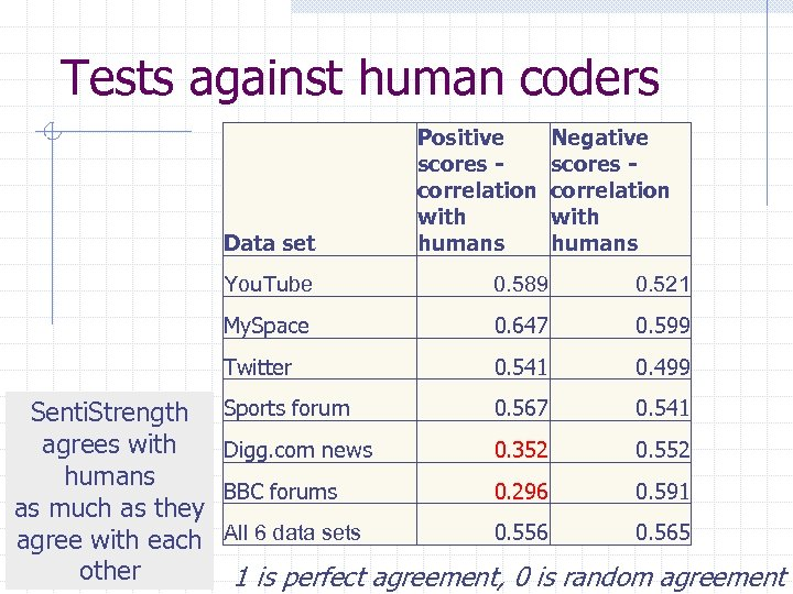 Tests against human coders Data set Positive scores correlation with humans Negative scores correlation