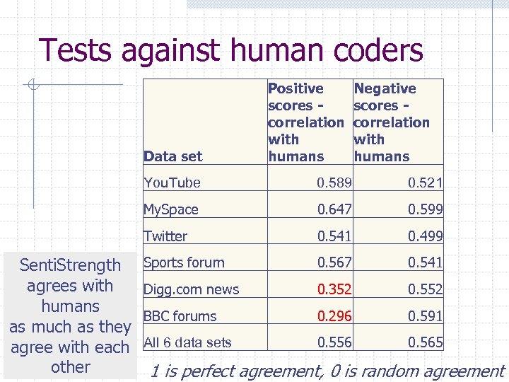Tests against human coders Data set Positive scores correlation with humans Negative scores correlation
