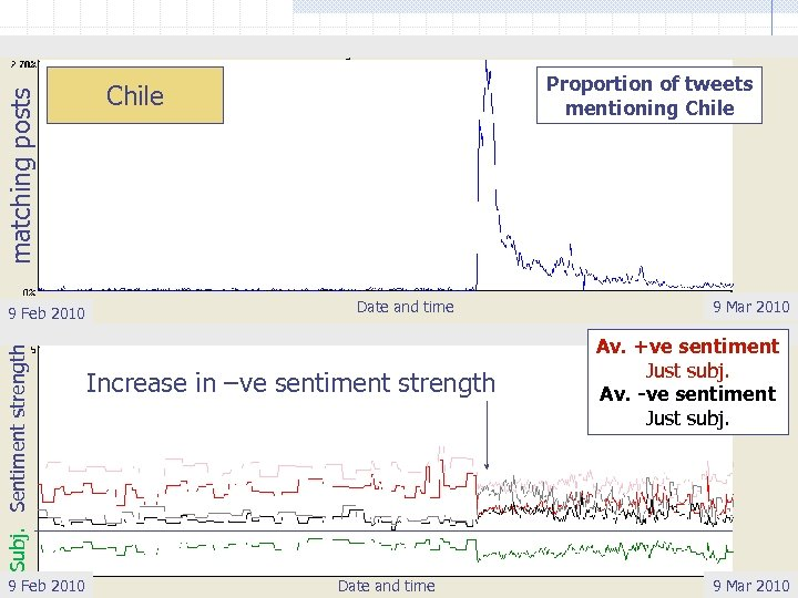 matching posts Subj. Sentiment strength 9 Feb 2010 Proportion of tweets mentioning Chile Date