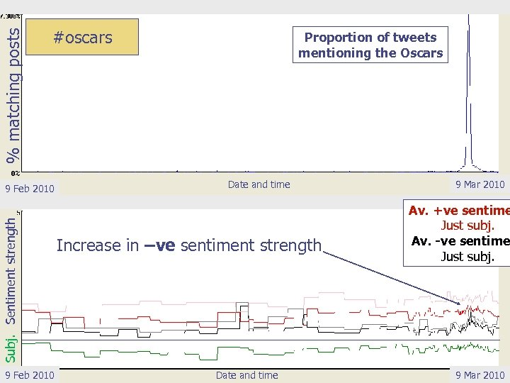 % matching posts #oscars Subj. Sentiment strength 9 Feb 2010 Proportion of tweets mentioning