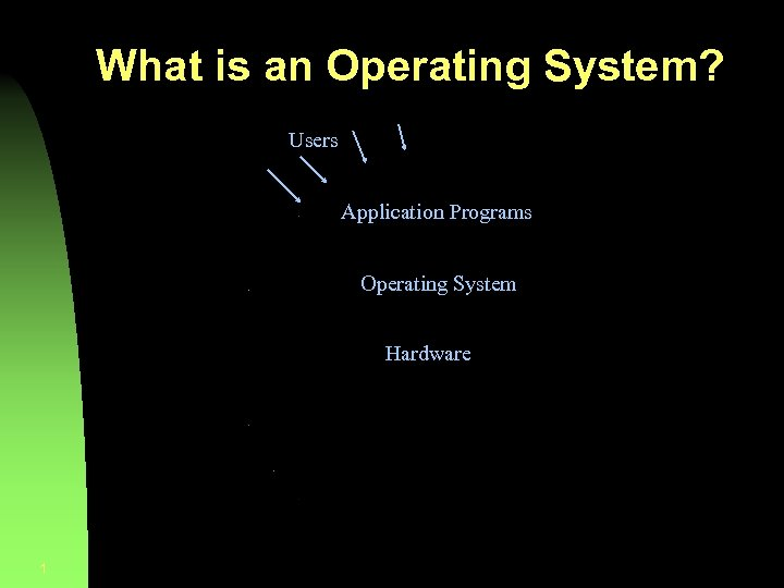 What is an Operating System? Users Application Programs Operating System Hardware 1